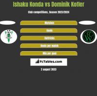 Ishaku Konda vs Dominik Kofler h2h player stats
