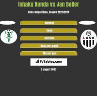 Ishaku Konda vs Jan Boller h2h player stats