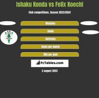 Ishaku Konda vs Felix Koechl h2h player stats
