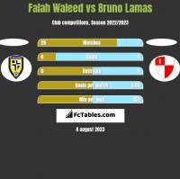 Falah Waleed vs Bruno Lamas h2h player stats