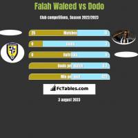 Falah Waleed vs Dodo h2h player stats