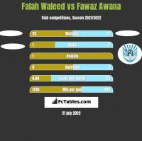 Falah Waleed vs Fawaz Awana h2h player stats