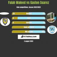 Falah Waleed vs Gaston Suarez h2h player stats