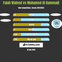 Falah Waleed vs Mohamed Al Hammadi h2h player stats