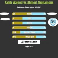 Falah Waleed vs Ahmed Abunamous h2h player stats
