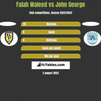 Falah Waleed vs John George h2h player stats