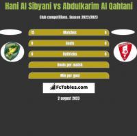 Hani Al Sibyani vs Abdulkarim Al Qahtani h2h player stats