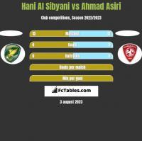Hani Al Sibyani vs Ahmad Asiri h2h player stats