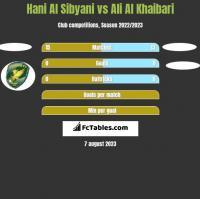Hani Al Sibyani vs Ali Al Khaibari h2h player stats