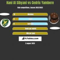 Hani Al Sibyani vs Cedric Yambere h2h player stats