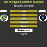 Hani Al Sibyani vs Hamdan Al-Ruwaili h2h player stats