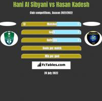 Hani Al Sibyani vs Hasan Kadesh h2h player stats