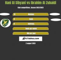 Hani Al Sibyani vs Ibrahim Al Zubaidi h2h player stats