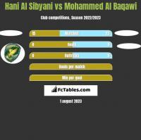 Hani Al Sibyani vs Mohammed Al Baqawi h2h player stats