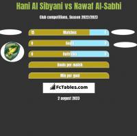 Hani Al Sibyani vs Nawaf Al-Sabhi h2h player stats