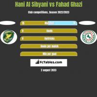 Hani Al Sibyani vs Fahad Ghazi h2h player stats