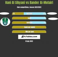 Hani Al Sibyani vs Bander Al-Mutairi h2h player stats