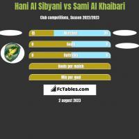 Hani Al Sibyani vs Sami Al Khaibari h2h player stats