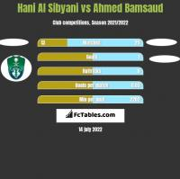 Hani Al Sibyani vs Ahmed Bamsaud h2h player stats