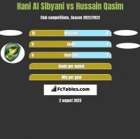 Hani Al Sibyani vs Hussain Qasim h2h player stats
