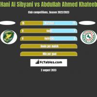 Hani Al Sibyani vs Abdullah Ahmed Khateeb h2h player stats