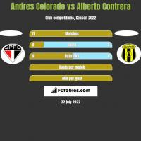 Andres Colorado vs Alberto Contrera h2h player stats