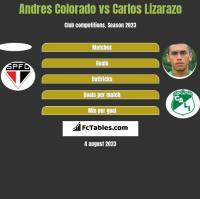 Andres Colorado vs Carlos Lizarazo h2h player stats