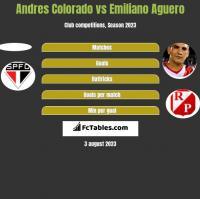 Andres Colorado vs Emiliano Aguero h2h player stats