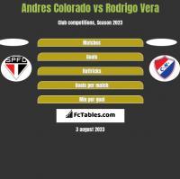Andres Colorado vs Rodrigo Vera h2h player stats