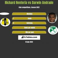 Richard Renteria vs Darwin Andrade h2h player stats