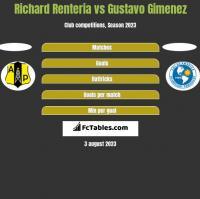 Richard Renteria vs Gustavo Gimenez h2h player stats