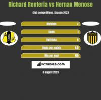 Richard Renteria vs Hernan Menose h2h player stats