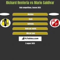 Richard Renteria vs Mario Saldivar h2h player stats