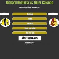 Richard Renteria vs Eduar Caicedo h2h player stats