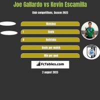 Joe Gallardo vs Kevin Escamilla h2h player stats
