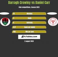 Darragh Crowley vs Daniel Carr h2h player stats