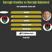 Darragh Crowley vs Darragh Rainsford h2h player stats