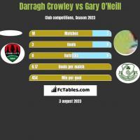 Darragh Crowley vs Gary O'Neill h2h player stats