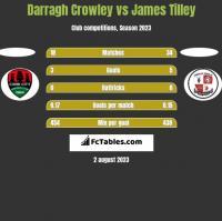 Darragh Crowley vs James Tilley h2h player stats