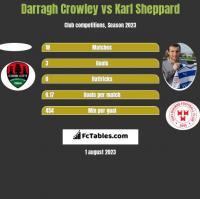 Darragh Crowley vs Karl Sheppard h2h player stats
