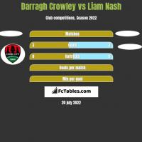 Darragh Crowley vs Liam Nash h2h player stats