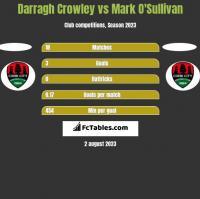 Darragh Crowley vs Mark O'Sullivan h2h player stats