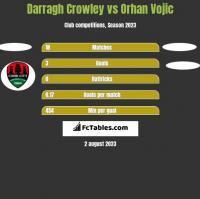 Darragh Crowley vs Orhan Vojic h2h player stats