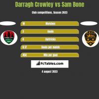 Darragh Crowley vs Sam Bone h2h player stats