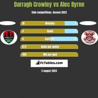 Darragh Crowley vs Alec Byrne h2h player stats