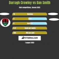 Darragh Crowley vs Dan Smith h2h player stats