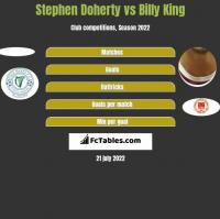 Stephen Doherty vs Billy King h2h player stats