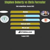 Stephen Doherty vs Chris Forrester h2h player stats