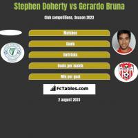 Stephen Doherty vs Gerardo Bruna h2h player stats