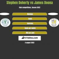 Stephen Doherty vs James Doona h2h player stats